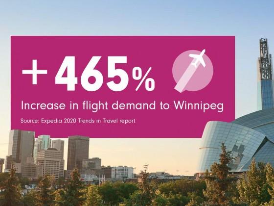 Winnipeg hits list of top spots to visit in 2020